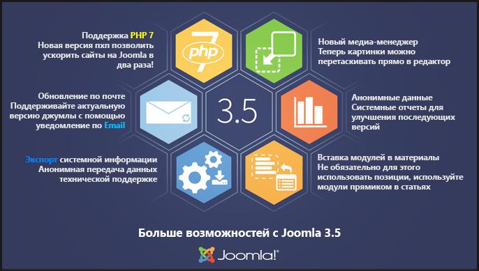 Релиз Joomla 3.5 - Что нового?