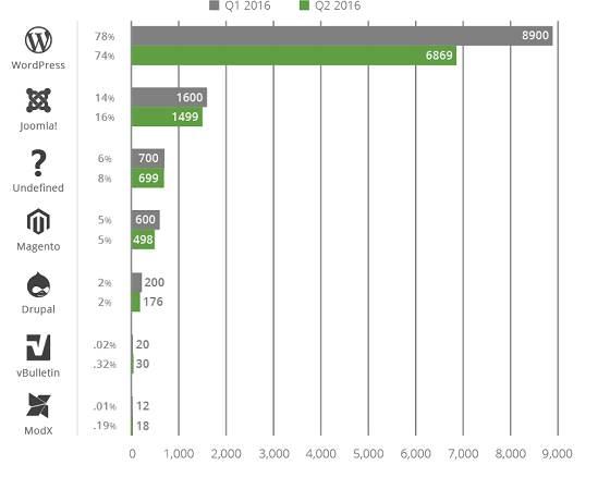 Sucuri опубликовала отчёт о взломанных сайтах